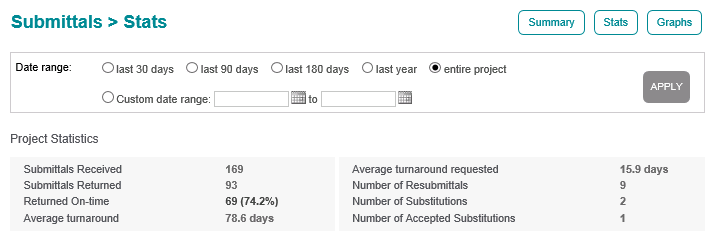 View Submittal Statistics And Graphs